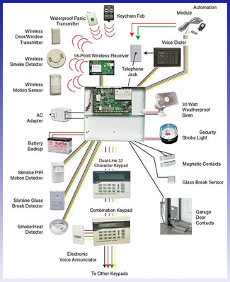 Vast Metro Communications Security Systems